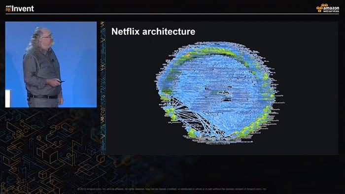 ساختار در نت فلیکس