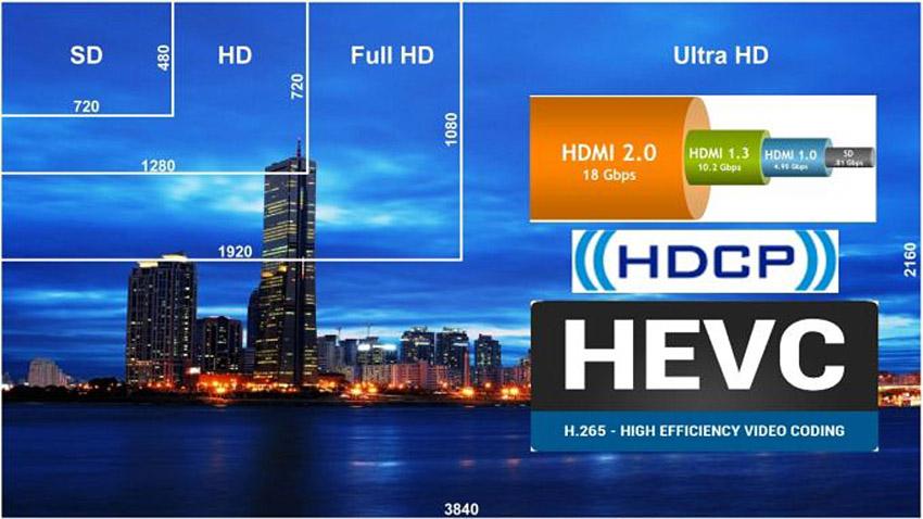 HEVC/H.265 چیست و چه اهمیتی در ویدیوهای4K دارد؟